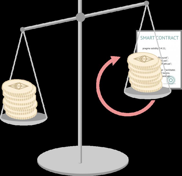Смарт-контракты использует эфириум и некоторые другие монеты.