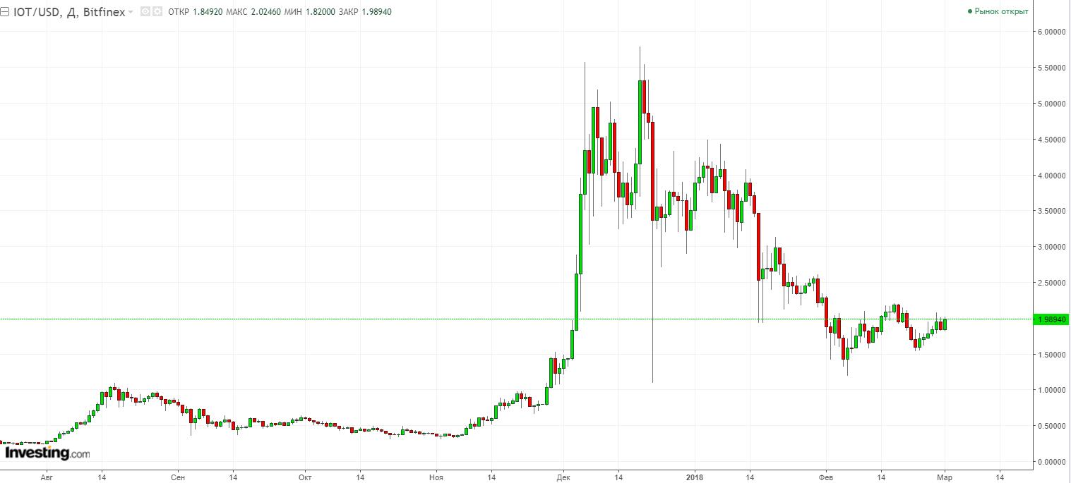 IOTA: резкий рост и падение курса криптовалюты