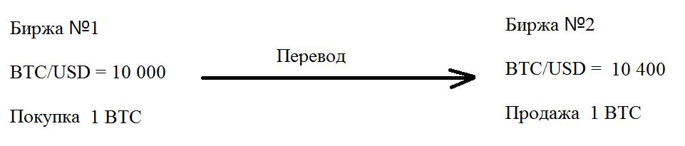 Mezhbirzhevoj arbitrazh