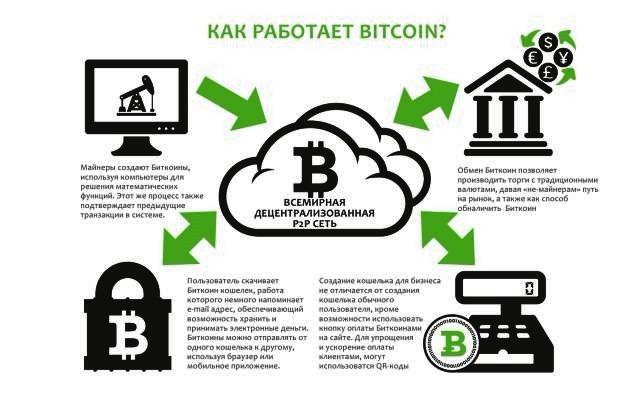 Принцип действия блокчейн-сети и оборот биткоинов