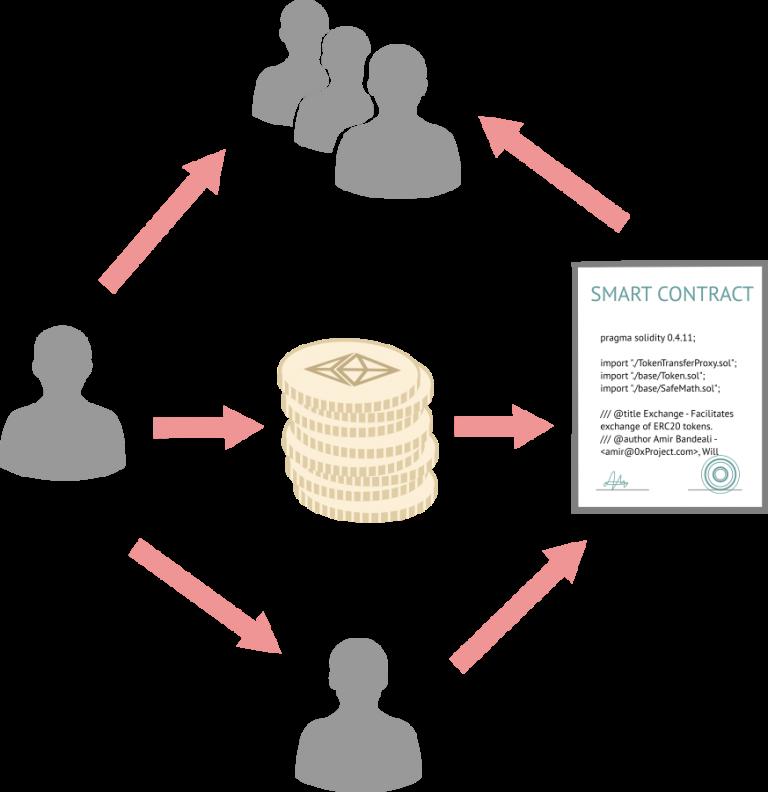 Что такое смарт-контракты и какие у них преимущества.