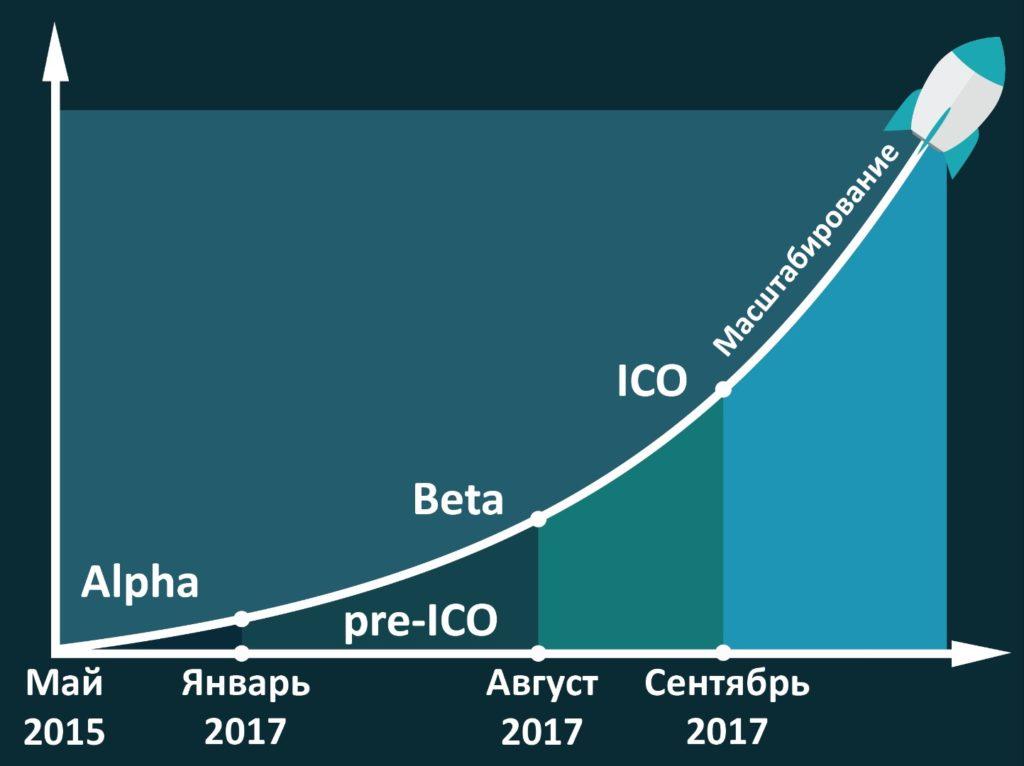 Этапы развития проекта озвучиваются до запуска ICO