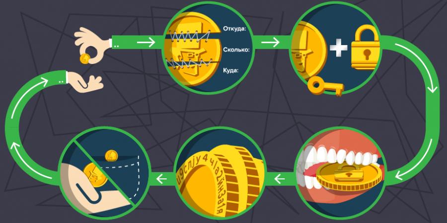 Транзакции криптовалют благодаря блокчейну имеют минимальные комиссии.