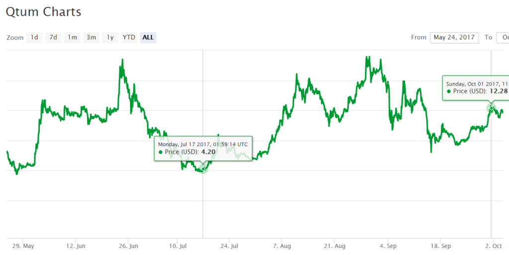 Курс Qtum к USD после выхода криптовалюты на биржу