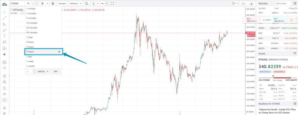 На Trading View удобно следить за состоянием монеты - ростом и падением курса.