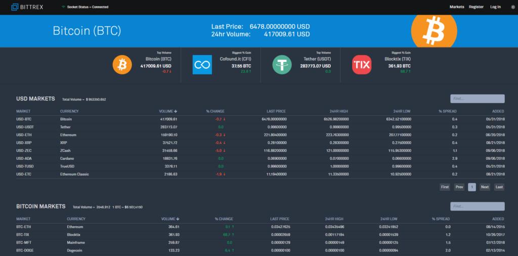 Для торговли на площадке Bittrex нужно открыть раздел Markets