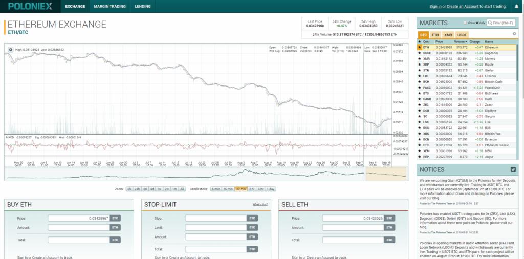 Торговать на бирже Poloniex очень просто, но нужно немного потренироваться