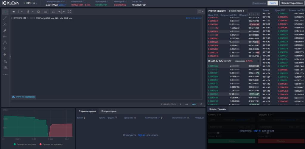 На бирже KuCoin удобный и информативный график с инструментами для анализа.