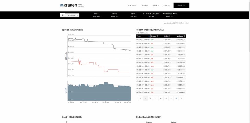 На криптовалютной бирже Kraken вы найдете график с курсами на цифровые монеты
