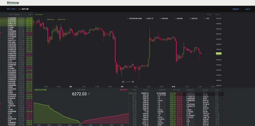 Как торговать на бирже криптовалют Bitstamp разберется даже новичок.