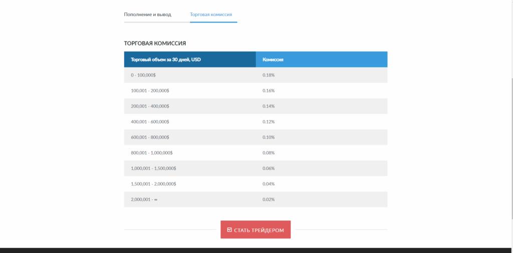 На бирже LiveCoin не самые высокие комиссионные на торговые операции