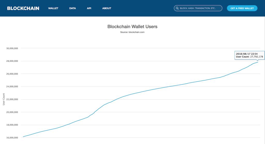 Таблица роста пользователей