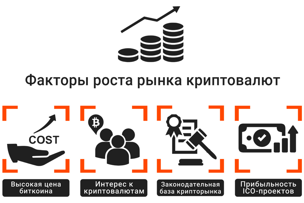 Фактоы, влияющие на рост биткоина