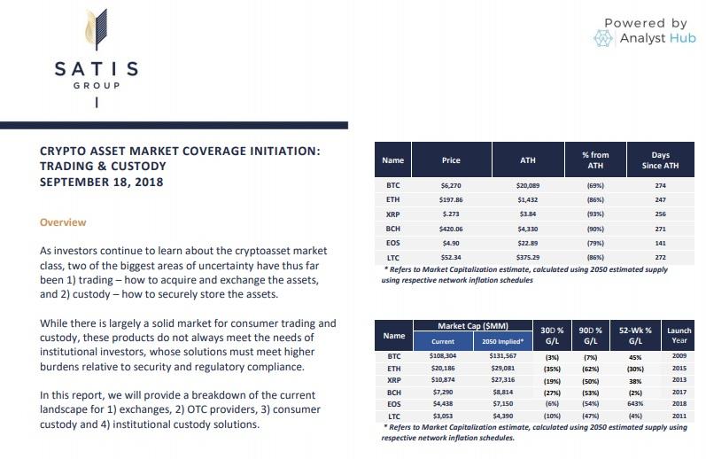 Исследование криптовалютного рынка Satis Group