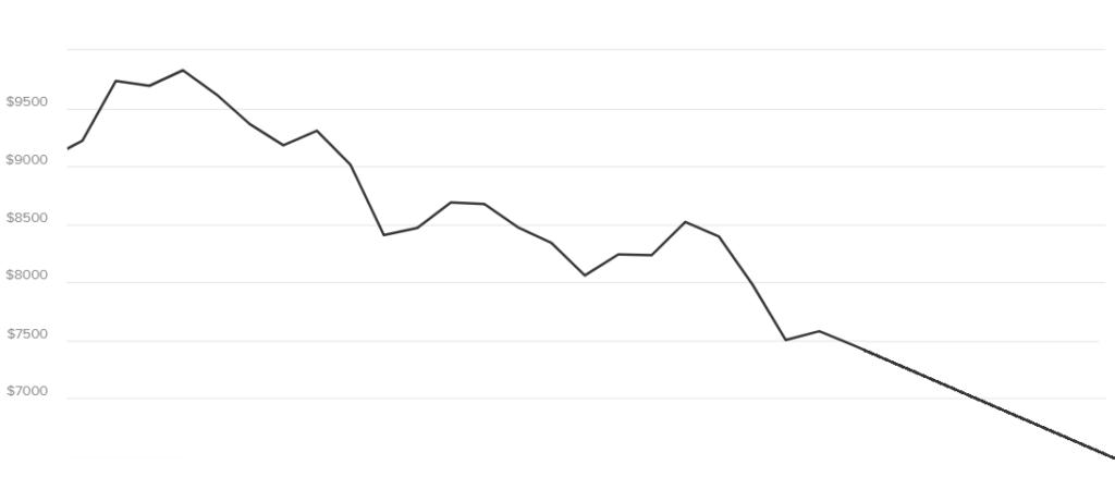Пессимистичный прогноз биткоина