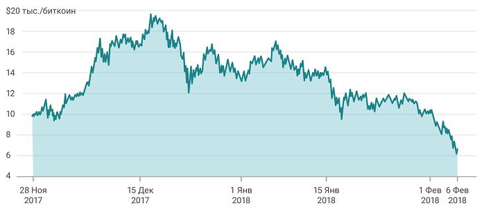 Изображение - Прогноз биткоина на 2019 год курс к доллару и рублю c0f4273d1-e1537782556451