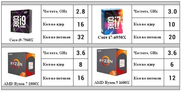 Процессоры от Intel и AMD