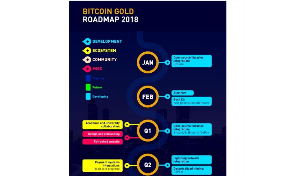 Перечень запланированных улучшений сети Bitcoin Gold
