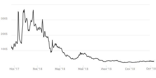 График курса биткоина голд с момента создания по октябрь 2018 г.