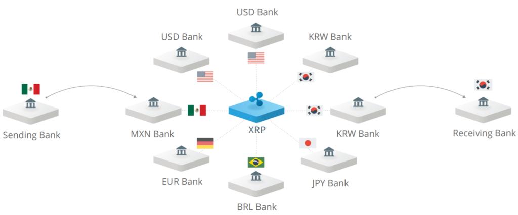 Таблица расширения сети Ripple по банкам