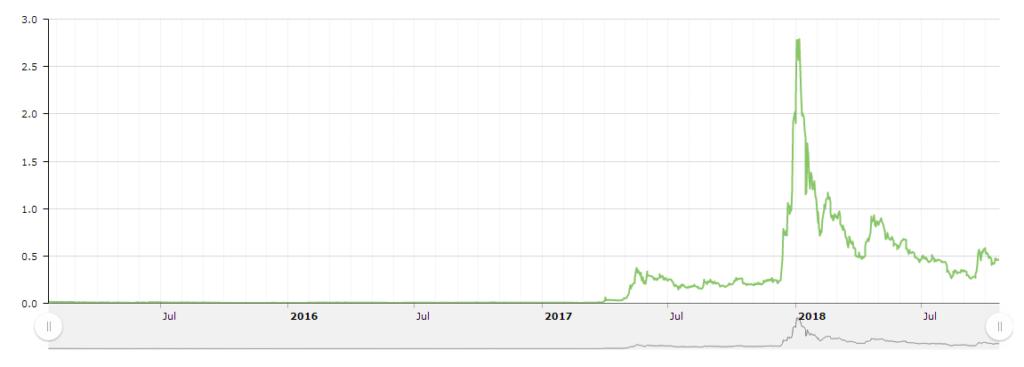 График курса XRP за 2017-2018 гг.