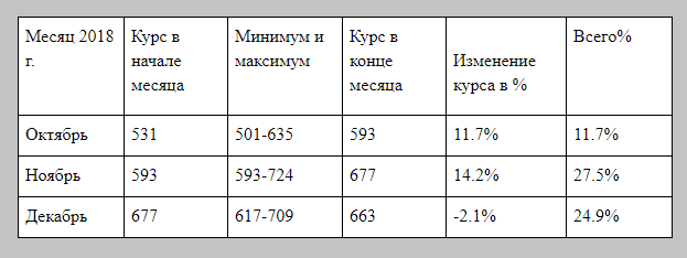 Прогноз курса ВСН до конца года от Агентства Прогнозирования экономики.