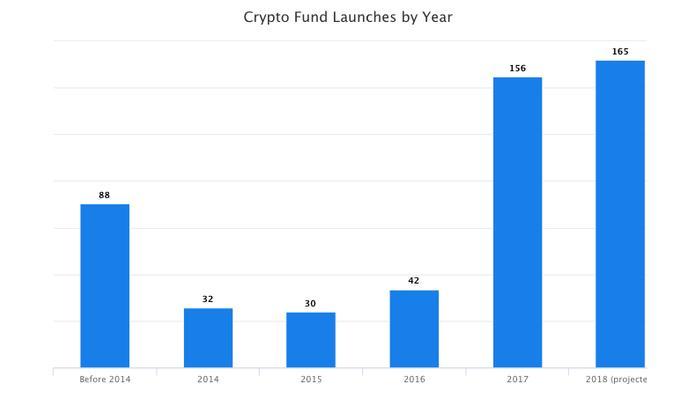 Запуск фондов по годам