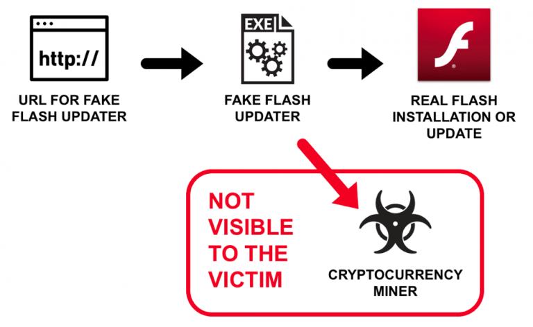 Опасный вирус-майнер