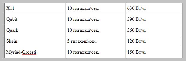 Таблица хэшрейта и энергопотребления Giant X10