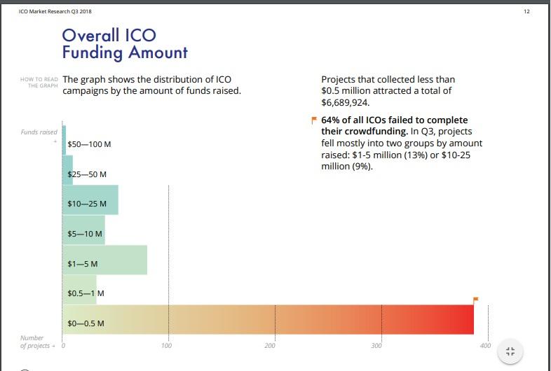 График ICO