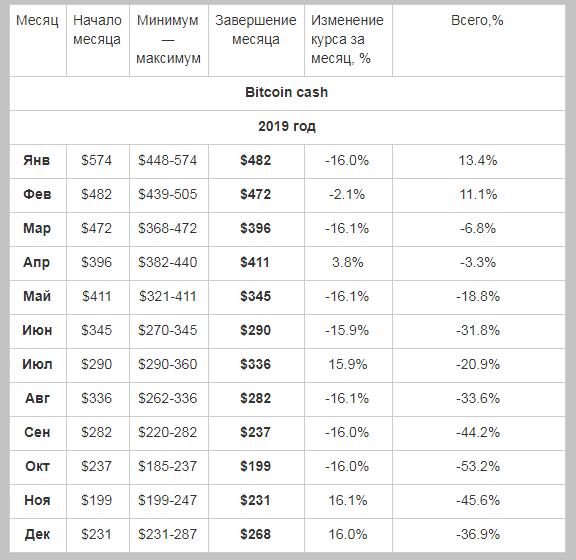 Прогноз биткоин кэш на 2019 год от АПЭКОН