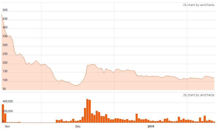 График курса bitcoin cash за три месяца