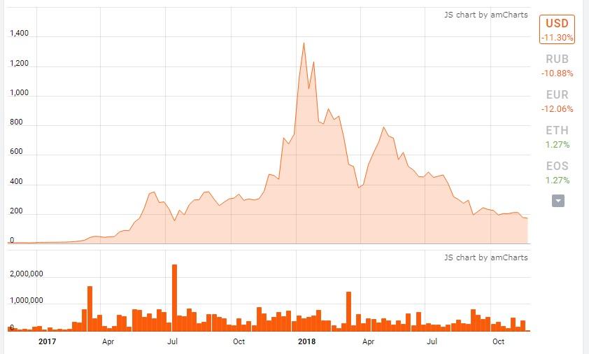 График курса биткоин кэш с 2017-го по ноябрь 2018 г.