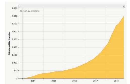 Количество криптоматов по годам