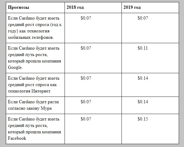 Прогноз Cardano от экспертов «Крах доллара»