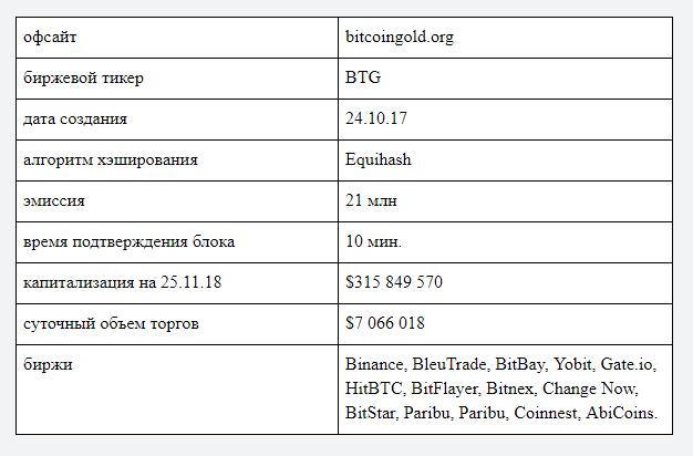 Характеристики биткоин голд