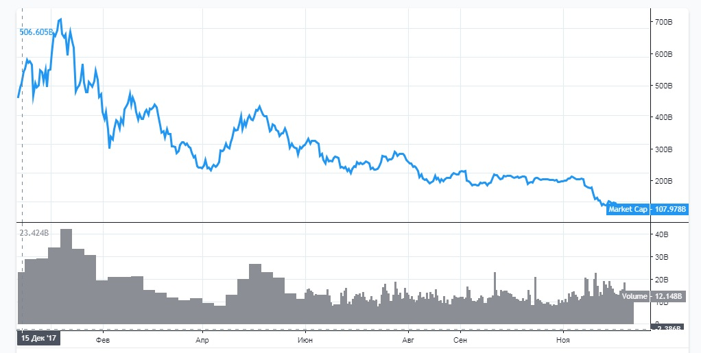График рыночной капитализации криптовалют за последний год