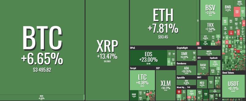 Рынок цифровых валют