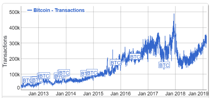Рост транзакций в сети биткоин
