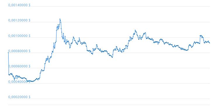 График капитализации криптовалюты ВТТ за все время