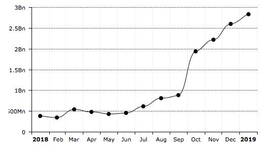 График роста хешрейта криптовалюты Zcash