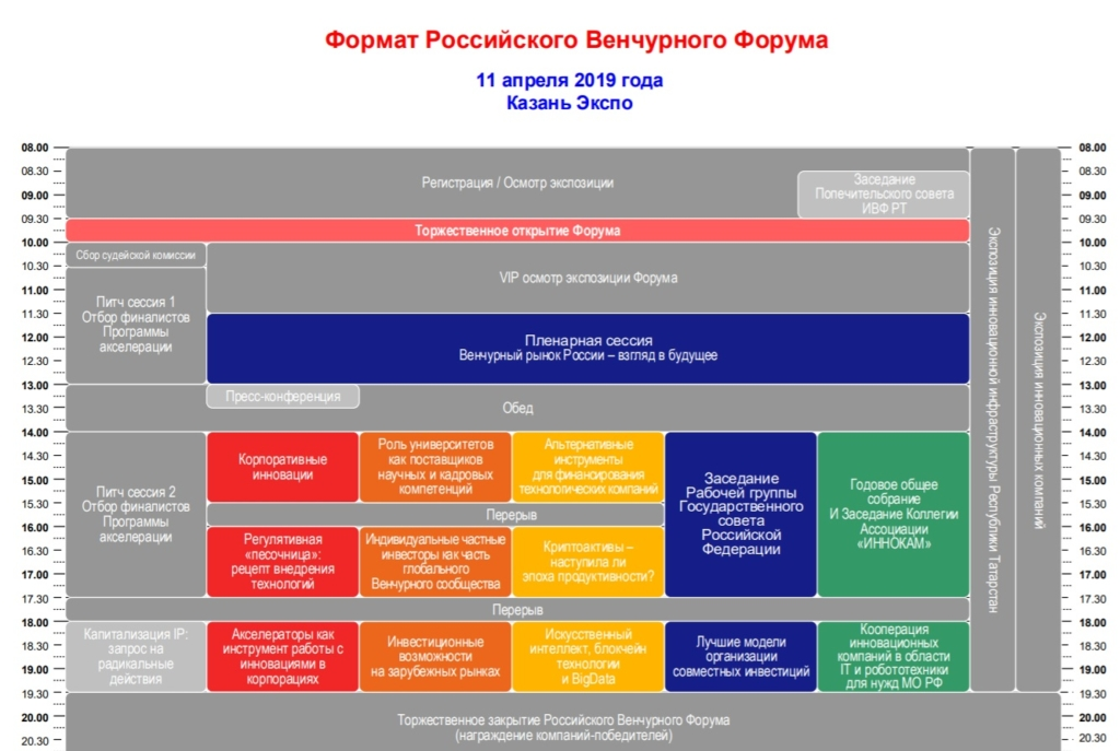 Формат Российского Венчурного Форума в Казани
