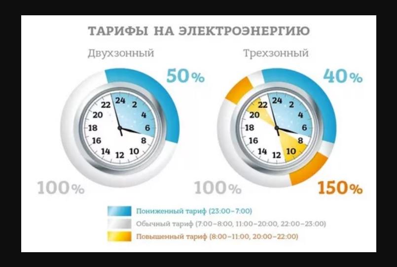 Двухзонный и трехзонный тарифы на электричество