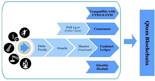 Схема работы master-контрактов Qtum