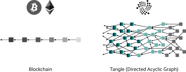 Блокчейн и tangle: найдите 10 отличий
