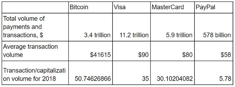 Статистика платежей