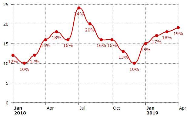 Отмечается рост институциональной торговли биткойнами