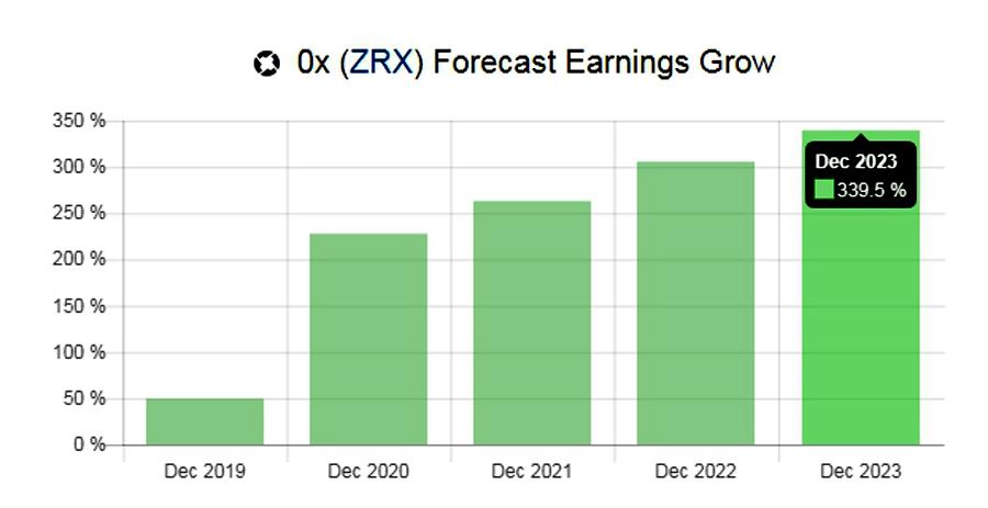 Предполагаемый рост курса 0х с 2019-го по 2023 гг.