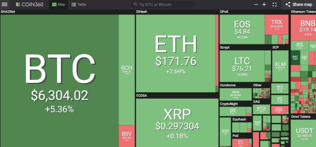 Инфографик сайта Coin360