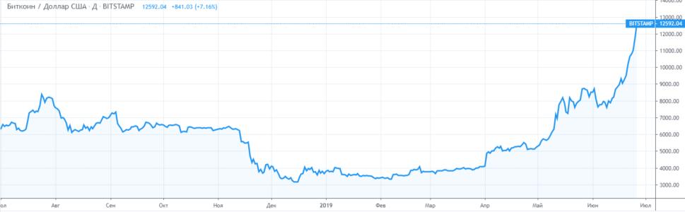 График криптовалюты БИТКОИН / ДОЛЛАР США
